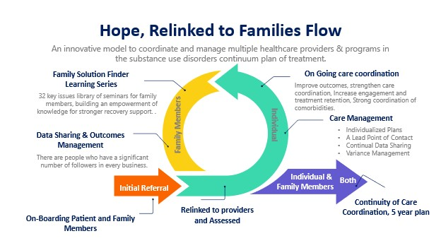 Partnership: Recovery Hope, Relinked to Families